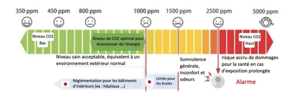Un détecteur de CO2